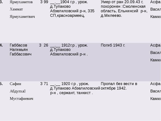 3. Ярмухаметов Хаммат Ярмухаметвич 3 99 __.__1904г.р,урож.д.ТупаковоАбзелило...