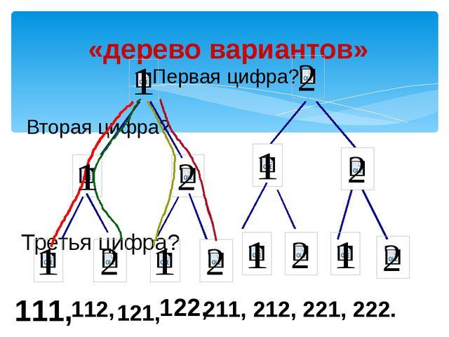 «дерево вариантов» Первая цифра? Вторая цифра? Третья цифра? 111, 112, 121,...