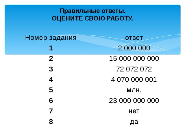 Правильные ответы. ОЦЕНИТЕ СВОЮ РАБОТУ. Номер задания ответ 1 2 000 000 2 15...