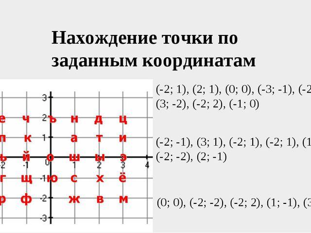 Нахождение точки по заданным координатам (-2; 1), (2; 1), (0; 0), (-3; -1), (...