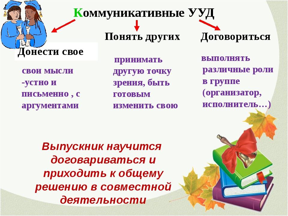 Коммуникативные УУД Донести свое Понять других Договориться принимать другую...