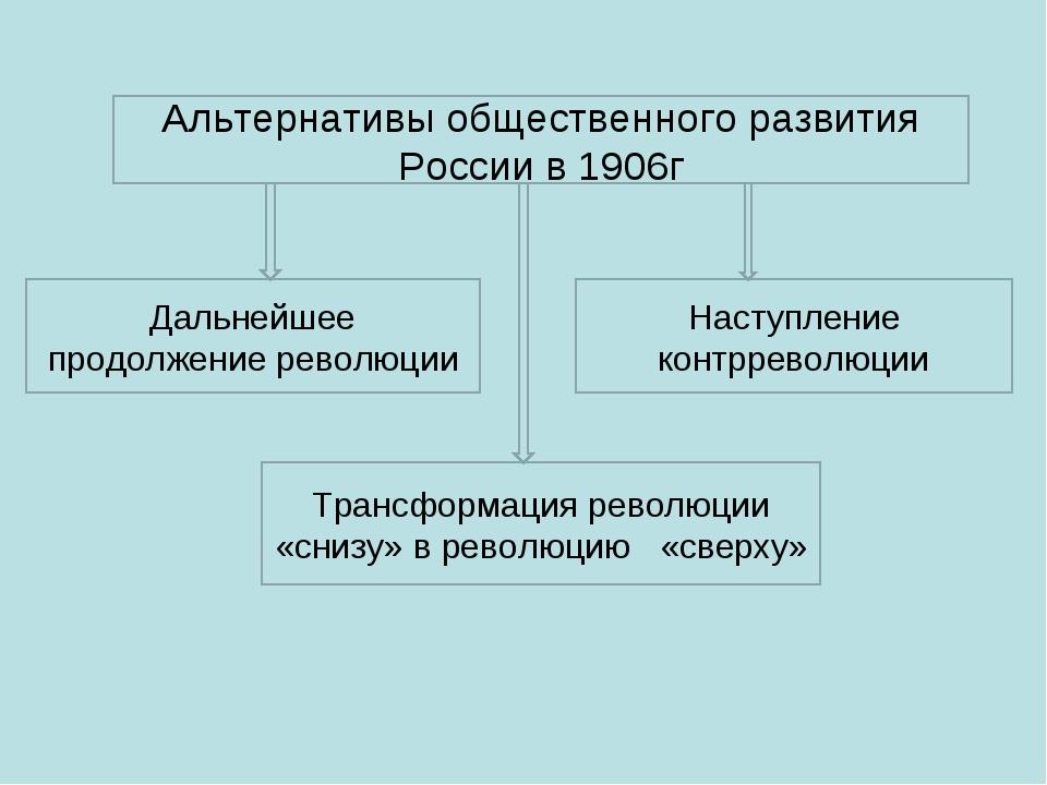 Альтернативы общественного развития России в 1906г Дальнейшее продолжение рев...