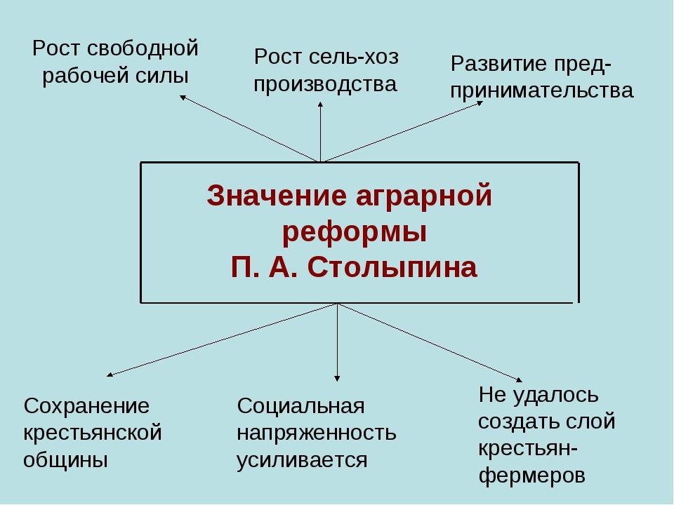 Рост свободной рабочей силы Рост сель-хоз производства Развитие пред-принимат...