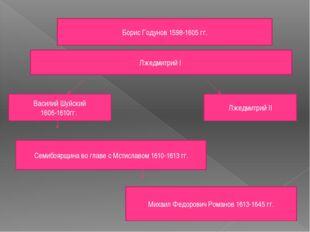 Борис Годунов 1598-1605 гг. Лжедмитрий I Василий Шуйский 1606-1610гг. Лжедмит
