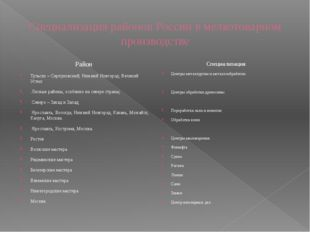 Специализация районов России в мелкотоварном производстве Район Тульско – Сер