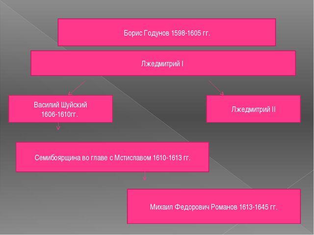 Борис Годунов 1598-1605 гг. Лжедмитрий I Василий Шуйский 1606-1610гг. Лжедмит...