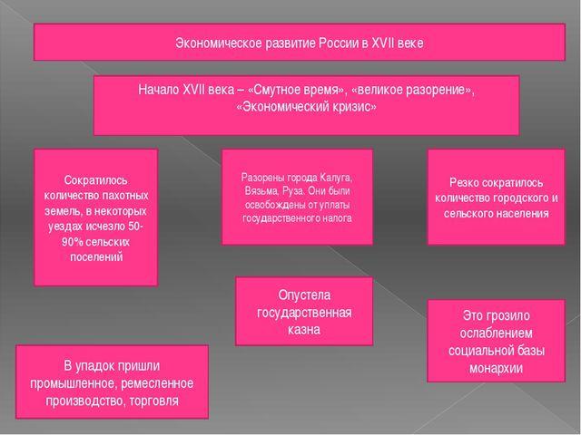 Экономическое развитие России в XVII веке Начало XVII века – «Смутное время»,...
