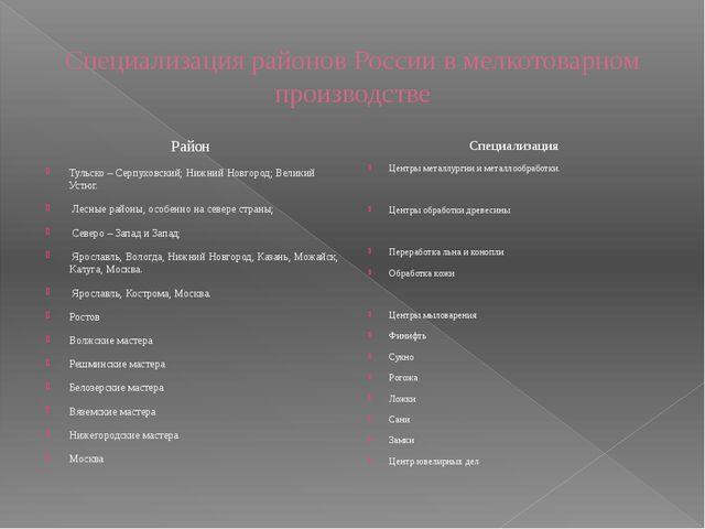 Специализация районов России в мелкотоварном производстве Район Тульско – Сер...