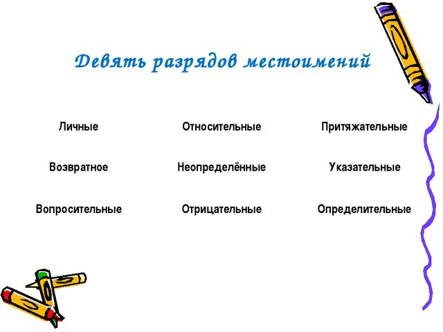 Девять разрядов местоимений ЛичныеОтносительныеПритяжательные ВозвратноеНе...