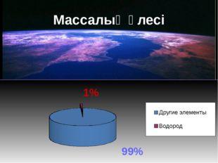 Массалық үлесі 1% 99%