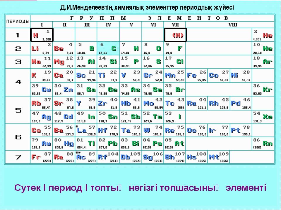 Сутек І период І топтың негізгі топшасының элементі Д.И.Менделеевтің химиялық...