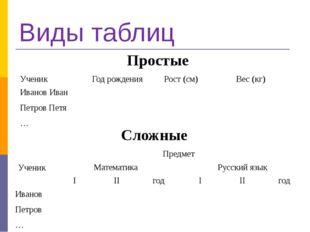 Виды таблиц Простые Сложные Ученик Год рождения Рост (см) Вес (кг) Иванов Ива