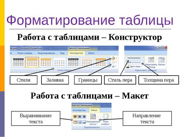 Форматирование таблицы Работа с таблицами – Конструктор Работа с таблицами –...