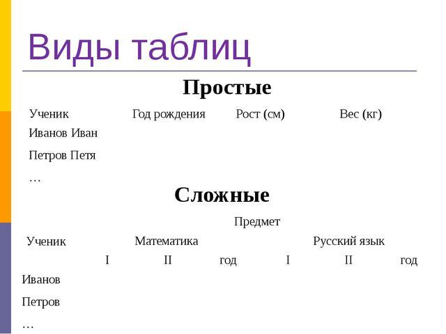 Виды таблиц Простые Сложные Ученик Год рождения Рост (см) Вес (кг) Иванов Ива...