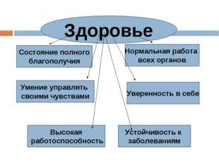 Состояние полного благополучия Нормальная работа всех органов Умение управлят