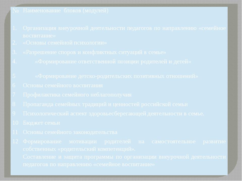 № Наименование блоков (модулей) 1. Организация внеурочной деятельности педаго...