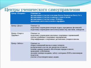 Центры ученического самоуправления Центр «Патриот»Отвечает за: организацию и