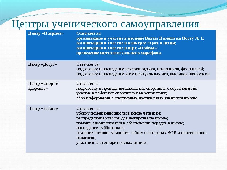 Центры ученического самоуправления Центр «Патриот»Отвечает за: организацию и...
