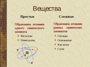 Вещества Простые Образованы атомами одного химического элемента Сложные Обр