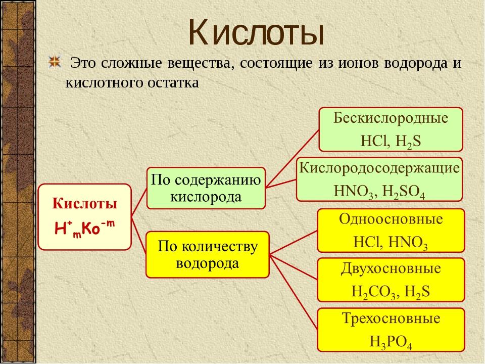 Это сложные вещества, состоящие из ионов водорода и кислотного остатка Кислоты