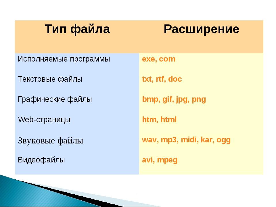 Тип файлаРасширение Исполняемые программыexe, com Текстовые файлыtxt, rtf,...