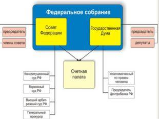 Схема Гос.органов