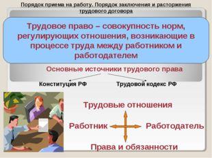 Порядок приема на работу. Порядок заключения и расторжения трудового договора