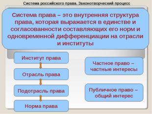 Система российского права. Законотворческий процесс Система права – это внутр