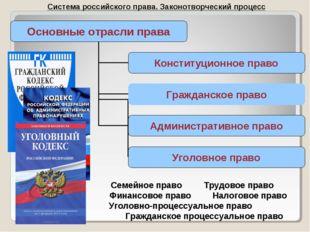 Система российского права. Законотворческий процесс Семейное правоТрудовое п