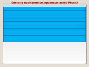 Конституция Российской Федерации Федеральные законы : федеральные конституцио