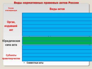 Основа классификацииВиды актов Орган, издавший актАкты парламента Акты през