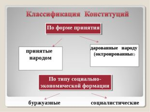 По форме принятия принятые народом дарованные народу (октроированныЕ) По типу