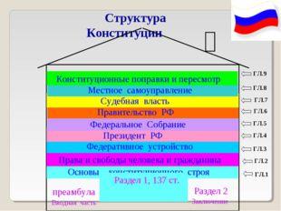 Структура Конституции  ГЛ.1 ГЛ.1 ГЛ.2 ГЛ.3 ГЛ.4 ГЛ.5 ГЛ.6 ГЛ.7 ГЛ.8 ГЛ.9 Ос