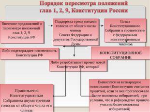 Внесение предложений о пересмотре положений глав 1, 2, 9 Конституции РФ Подд