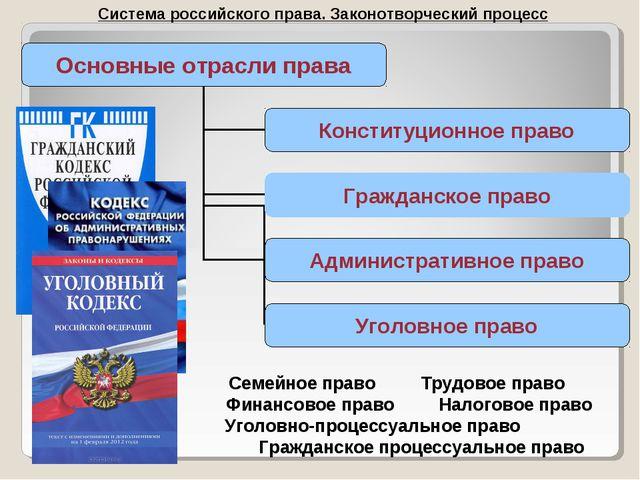 Система российского права. Законотворческий процесс Семейное правоТрудовое п...