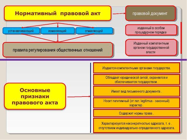 правовой документ изданный в особом процедурном порядке Изданный компетентным...