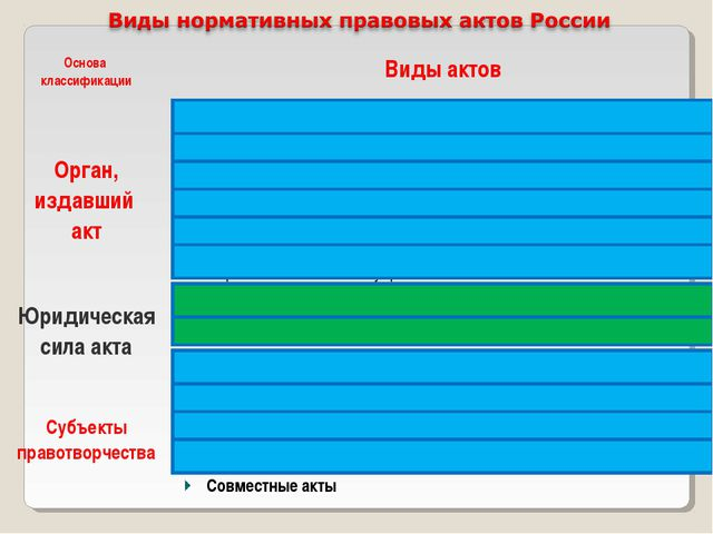 Основа классификацииВиды актов Орган, издавший актАкты парламента Акты през...