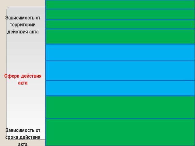 Зависимость от территории действия актаОбщефедеральные акты Акты субъектов Ф...