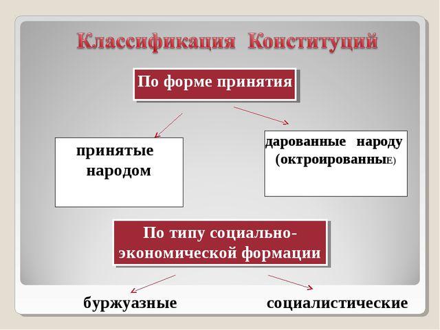 По форме принятия принятые народом дарованные народу (октроированныЕ) По типу...