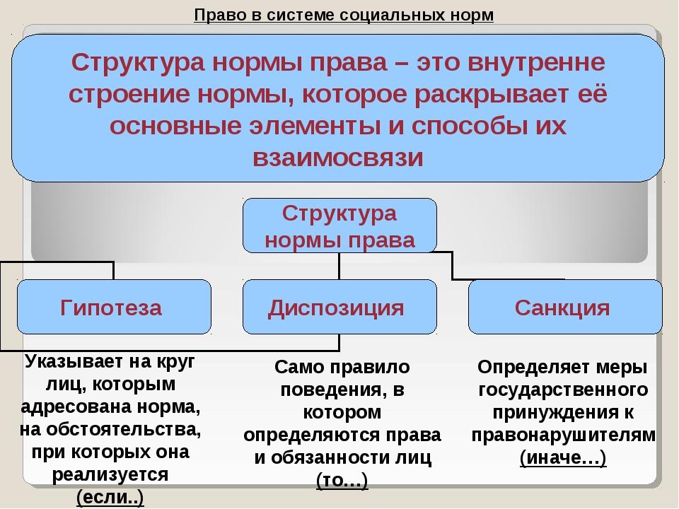Право в системе социальных норм Структура нормы права – это внутренне строени...