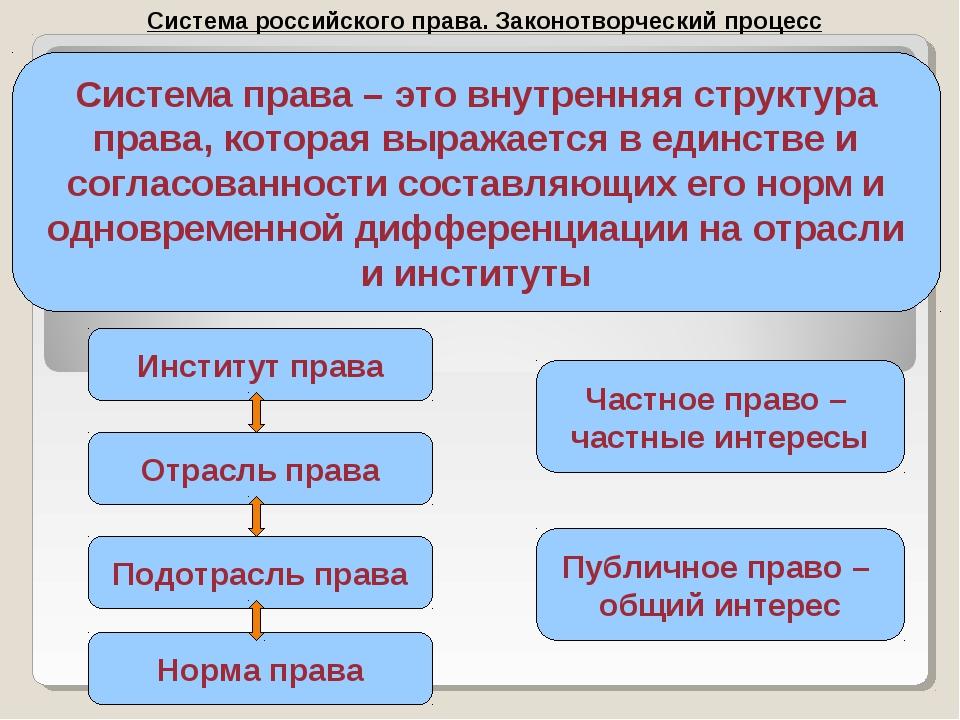 Система российского права. Законотворческий процесс Система права – это внутр...