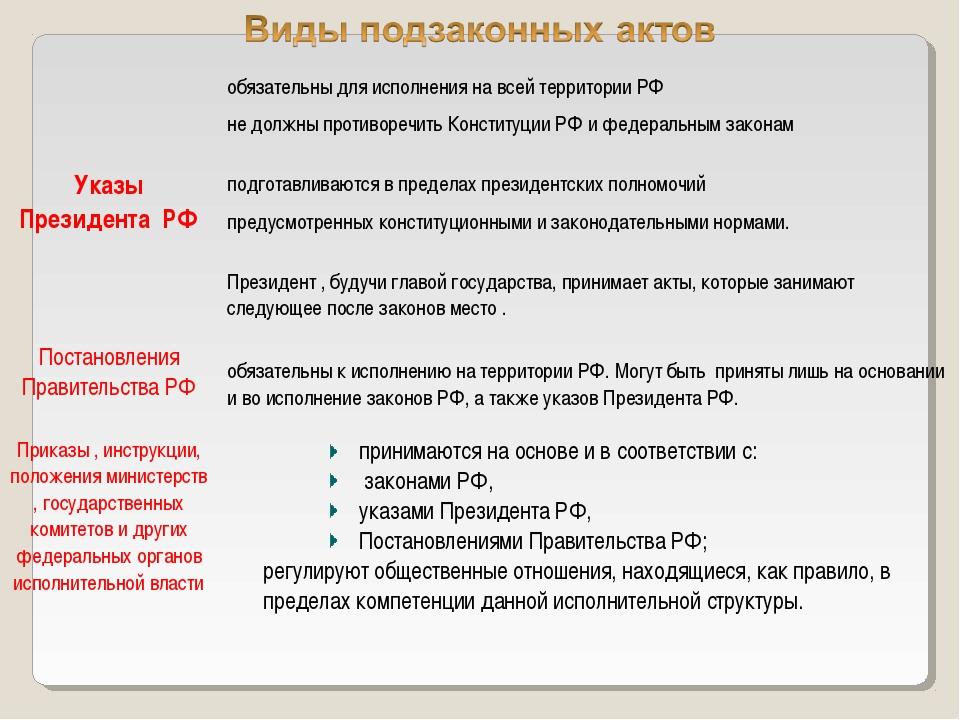 Указы Президента РФобязательны для исполнения на всей территории РФ не должн...