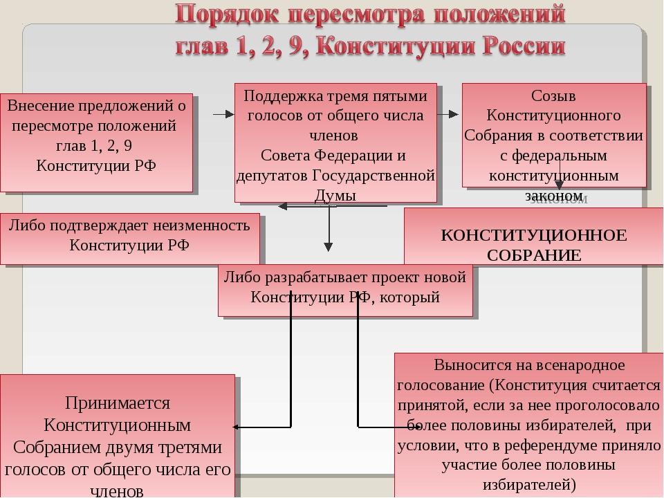 Внесение предложений о пересмотре положений глав 1, 2, 9 Конституции РФ Подд...