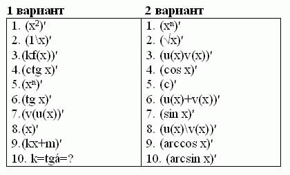 C:\Users\1\Desktop\Интегрированный урок (математика + физика) по теме Производная. Применения производной , 10-й класс Статьи Фестиваля «Открытый урок»_files\img6.gif