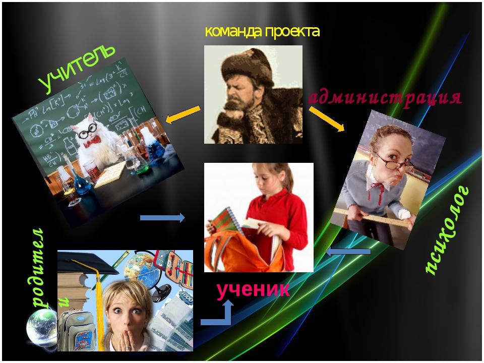 команда проекта ученик родители учитель психолог администрация учитель