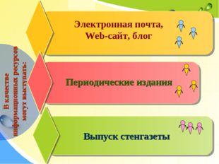 Выпуск стенгазеты В качестве информационных ресурсов могут выступать: Период