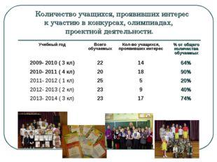 Количество учащихся, проявивших интерес к участию в конкурсах, олимпиадах, п