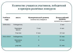 Количество учащихся участников, победителей и призеров различных конкурсов У