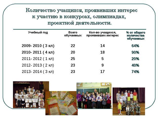 Количество учащихся, проявивших интерес к участию в конкурсах, олимпиадах, п...