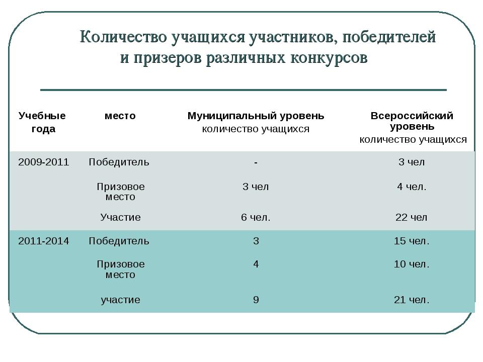 Количество учащихся участников, победителей и призеров различных конкурсов У...